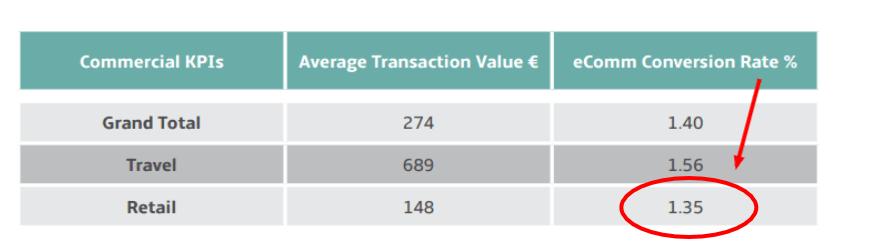average sales conversion rate
