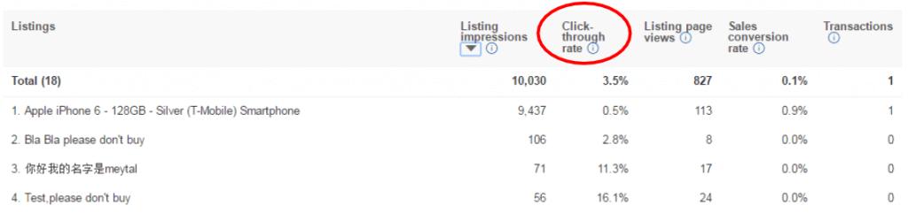 seller hub click through rate