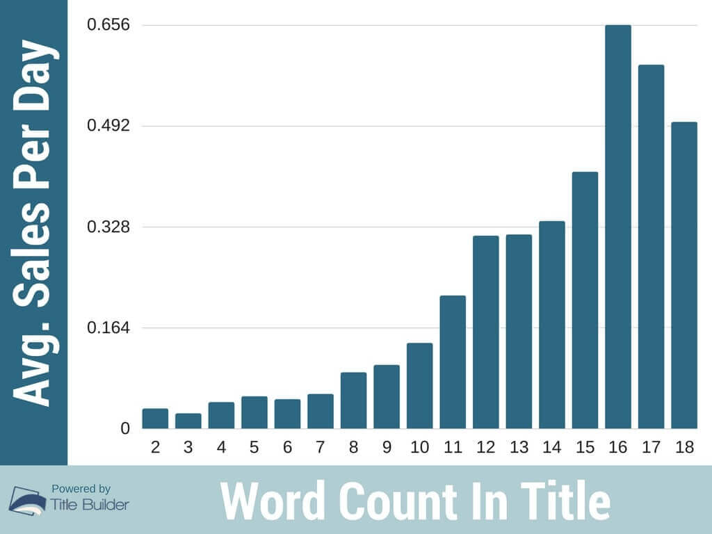 ebay titles keywords