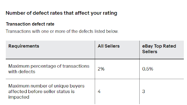 ebay top rated seller defect rate