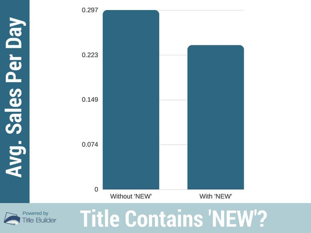 not using keyword new ecommerce mistakes