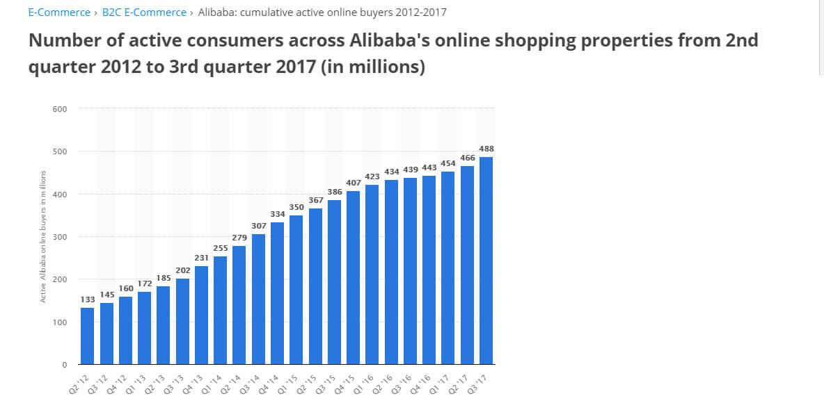 Alibaba active online buyers