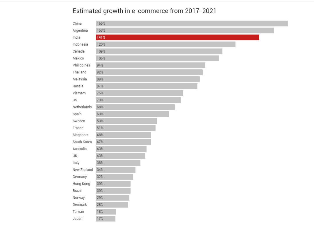 india ecommerce growth