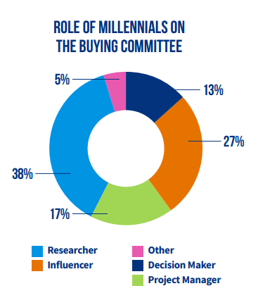 millennials role b2b ecommerce