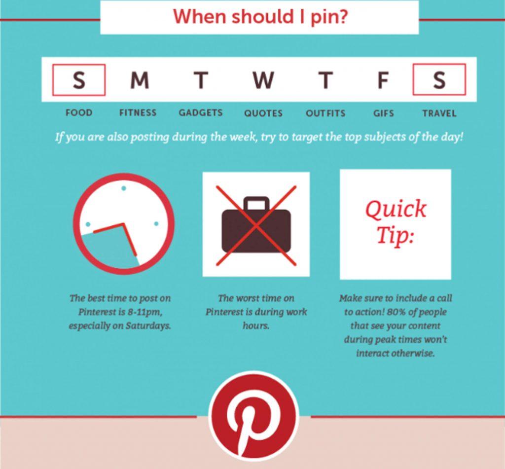 pin timing pinterest